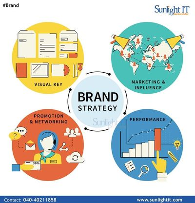 Get the best web designs that suit your needs accordingly with sunlight IT which is well known for its unique way of web design and development company in Secunderabad. We provide one-stop solutions for you and customized the web designs according to your...