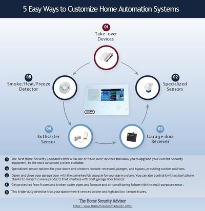 5 Easy Ways to Customize Home Automation Systems.jpg