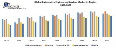 Global Automotive Engineering Services Market.png
