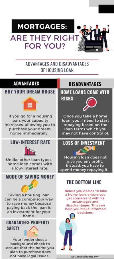 What are the advantages and disadvantages of a home loan?