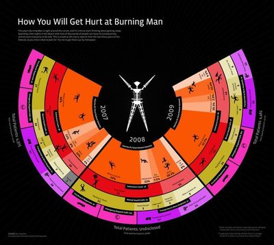 Infographic: How you'll get hurt at Burning Man