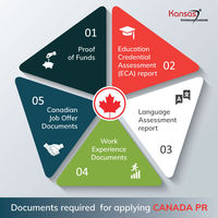 Documents-required-for-applying-Canada-PR.jpg