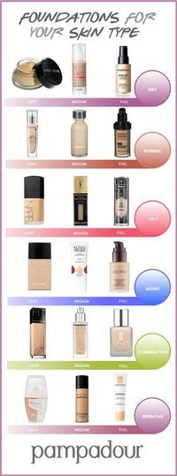 There are so many exciting new trends to try in 2015, but none of them will look quite right without the perfect base. Foundation can make or break your makeup look. Since there are so many different formulas on the market, it may be hard to choose which ...