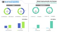 Hydroalcoholic Gel Market 2020 Industry Outline, Global Executive Players, Interpretation and Benefit Growth to 2026
