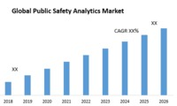 Global Public Safety Analytics Market is expected to reach USD XX Billion by 2026 from USD 7.38 Billion in 2018 at a CAGR of XX %.
