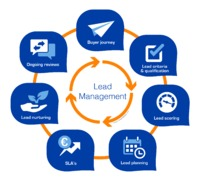 Lead management system: Win ERP provides end to end cloud-based Lead management software, Manage Complete sales activities, Detailed company and contact records in one place with Our Lead Tracking Software so you can manage leads Easily