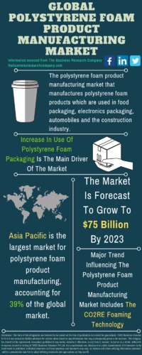 """https://bit.ly/2EUmuAv Polystyrene Foam Product Manufacturing Market - By End Use Product (Packaging, Automotive And Construction), By Key Players, And By Region, Opportunities And Strategies �€"""" Global Forecast To 2023"""