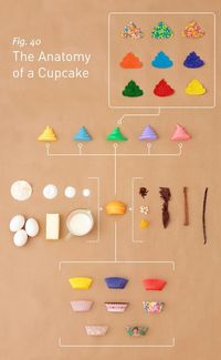 I know I'm not the only one who loves a good cupcake, so I had to share this super cool print with you titled The Anatomy of a Cupcake. My architecture and engi