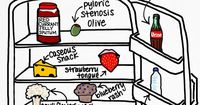 Contents of a Medical Student's Refrigerator. (Does it look like your fridge?)