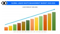 GLOBAL-LIQUID-WASTE-MANAGEMENT-MARKET-2020-2026-GROWTH-RATE-1024x576.png