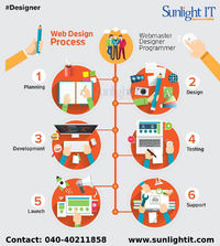 Thinking of how to design your website don't worry we got your back sunlight IT is the best web designing company in Hyderabad. They give you a number of options in choosing and also collect ideas from the customer. Our web designing make sure that ...
