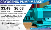 Cryogenic Pump Market https://www.fortunebusinessinsights.com/industry-reports/cryogenic-pump-market-100824