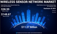 Wireless Sensor Network Market Read https://www.fortunebusinessinsights.com/wireless-sensor-network-market-102625