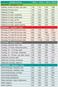Find out how many calories you will burn walking, running, swimming or cycling. CLick here for the calorie burn calculator table.