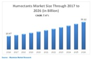 Humectants Market is expected to reach USD 38.12 Billion by 2026 from 18.67 Billion in 2016 at a CAGR of 7.4% (detailed analysis of growth rate has been provided in the report). The increased use of humectants in bakery and confectionery produ...