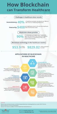 Infographic-Applications-of-blockchain-in-healthcare.