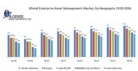 Global Enterprise Asset Management Market is expected to reach US$ 7.9 Bn by 2026 from US$ XX Bn in 2018 at a CAGR of XX%.