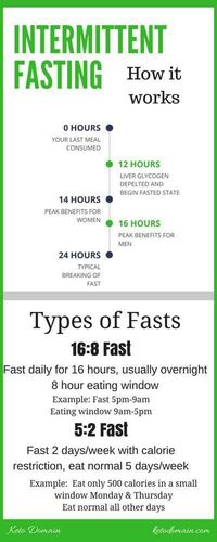 Intermittent fasting has been around for ages, and we now know how beneficial it can be. Read more to understand the benefits, and find out how to incorporate i