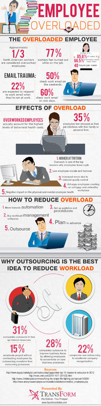 Outsourcing: Best solution to Reduce Employee Overload [Infographic]