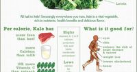 Did you know that kale has more iron than beef? Or more calcium than milk? These are just a few of the interesting facts in this infographic on kale from nutrib
