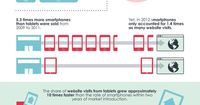 How Tablets Have Transformed Consumer/Brand Interaction [Infographic]