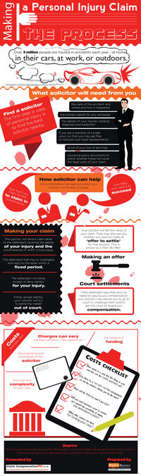 Making a Personal Injury Claim : The Process [Info Graphic]