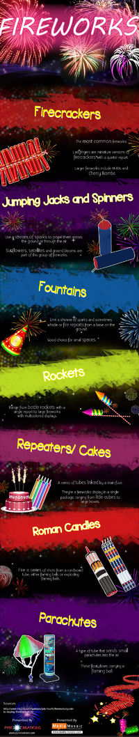 Fireworks: Lighting Up The Sky [Infographic]