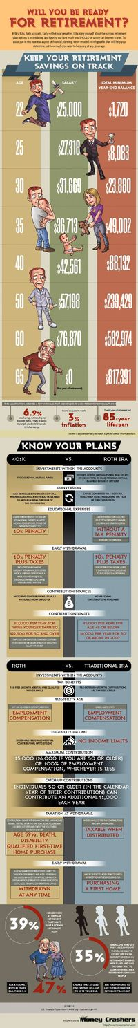 Finance Infographic - Will you be ready for retirement? - 401k, IRA, Roth. -Highland Financial Advisors, LLC does not endorse or approve of any form of third party communication, or re-distribution of this graphic or information that we post on Pinterest....